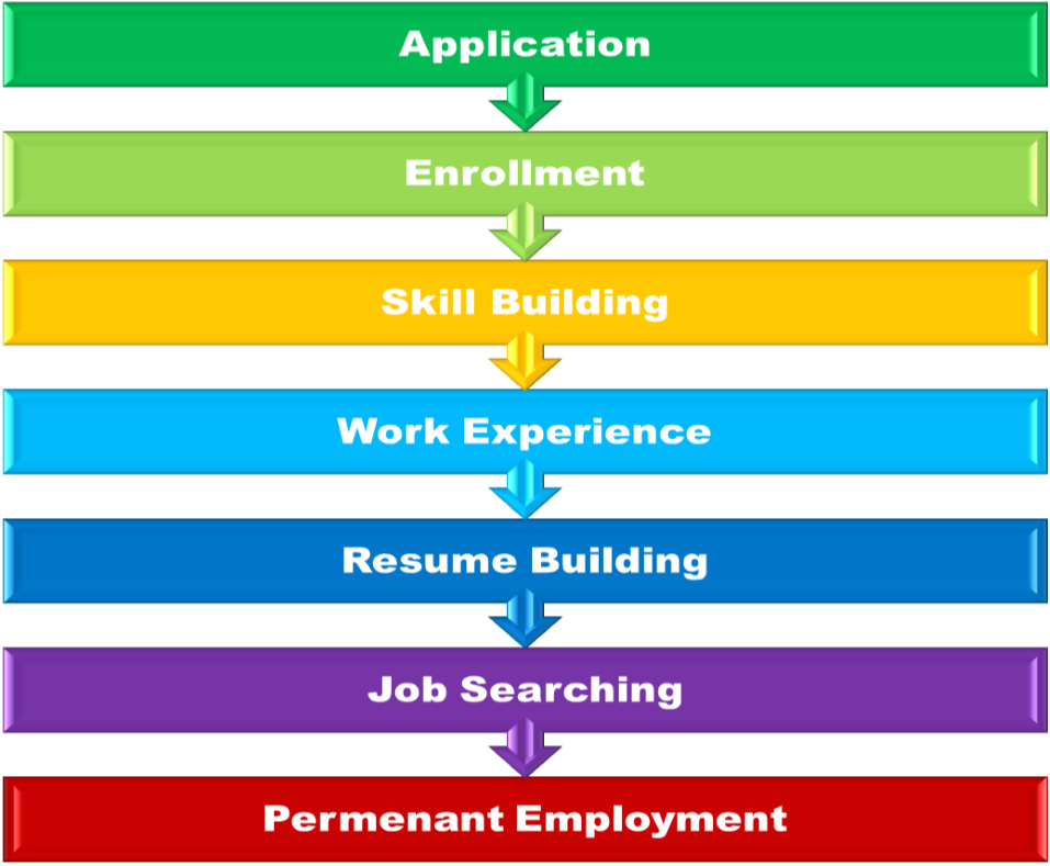 436ca1ca515 The Employment Training Program was developed to provide on the job  training for referrals from the Work Experience Program (WEP) through  Muskingum County ...